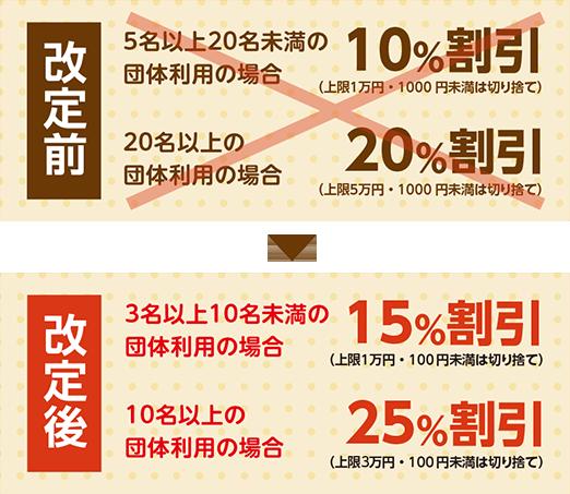 3名以上10名未満のご利用で15%割引/10名以上のご利用で25%割引